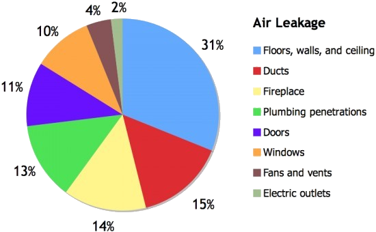 Typical Sources of Air Leakage